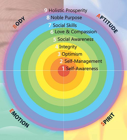 holistic-prosperity-map